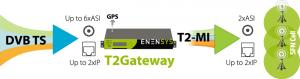DVB-T2 Gateway