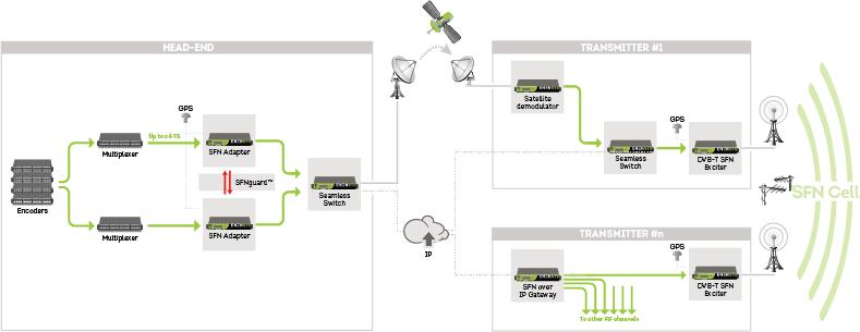 DVB-T SFN