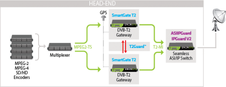 Local DVB-T2 inserter - TxEdge T2- ENENSYS Technologies