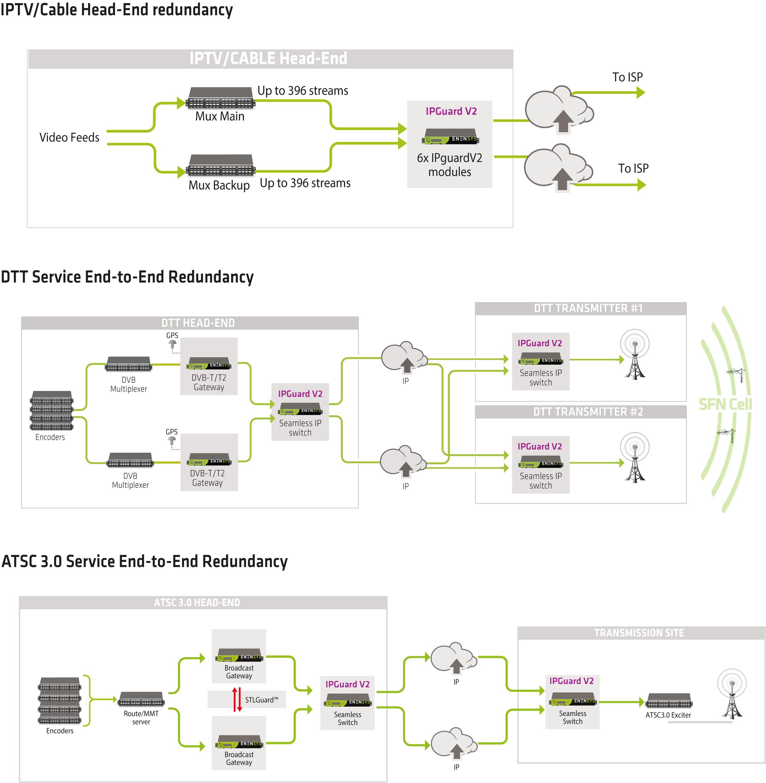 IPGuardV2 - 1+1 Automatic IP switching - ENENSYS
