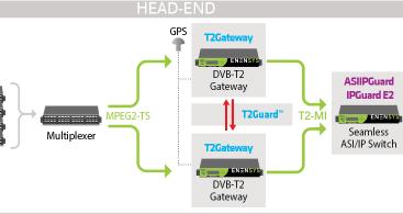 T2Gateway