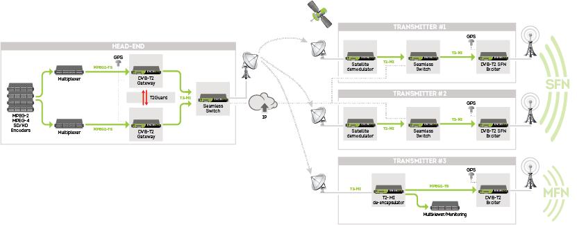 DVB-T2 solution