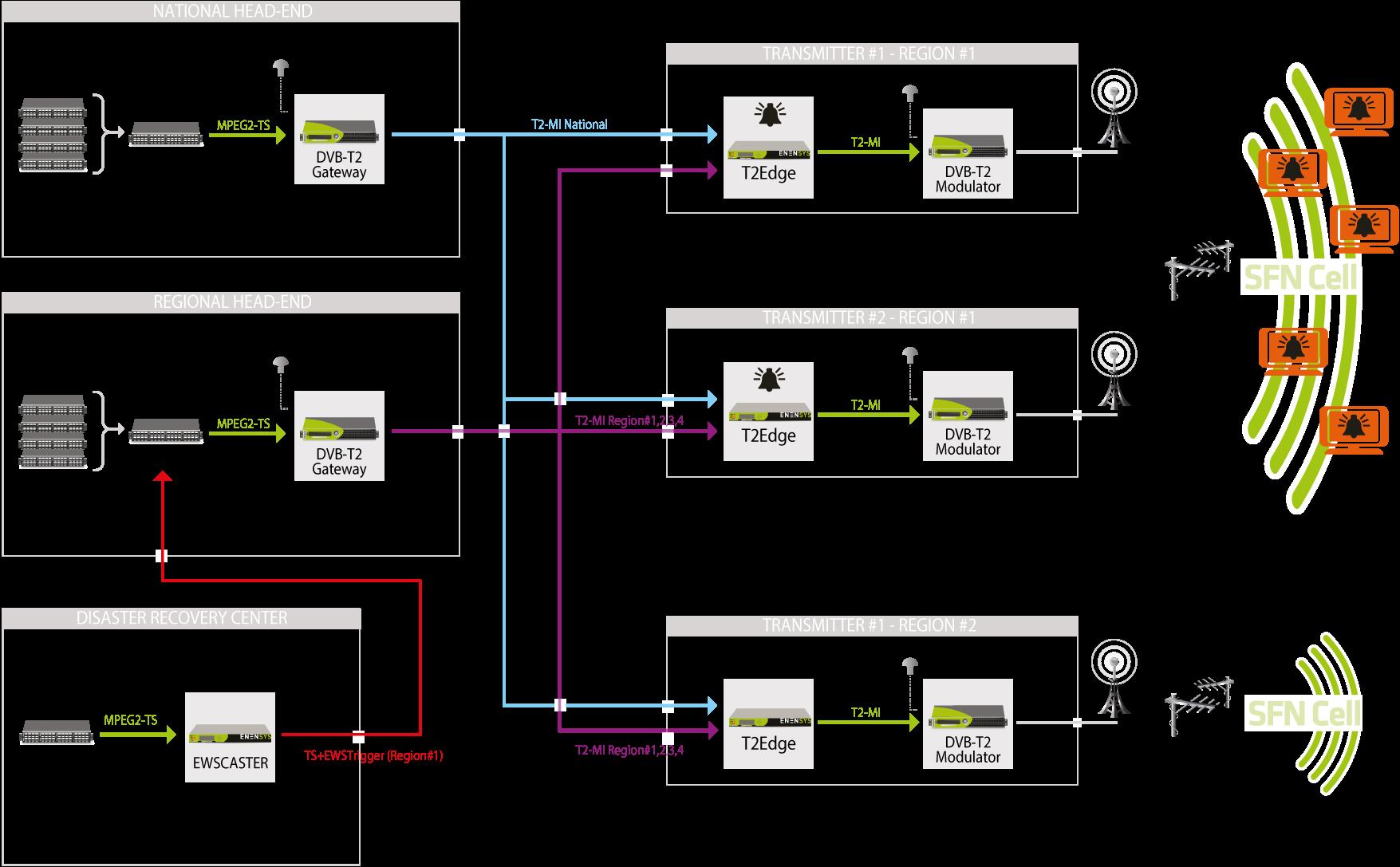 SOL_EWS_RegionalArchitecture