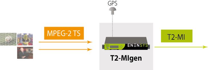 T2-MI Generator